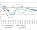 Return on Equity für 30 globale Komposit- und Lebensversicherungsgesellschaften, in Prozent