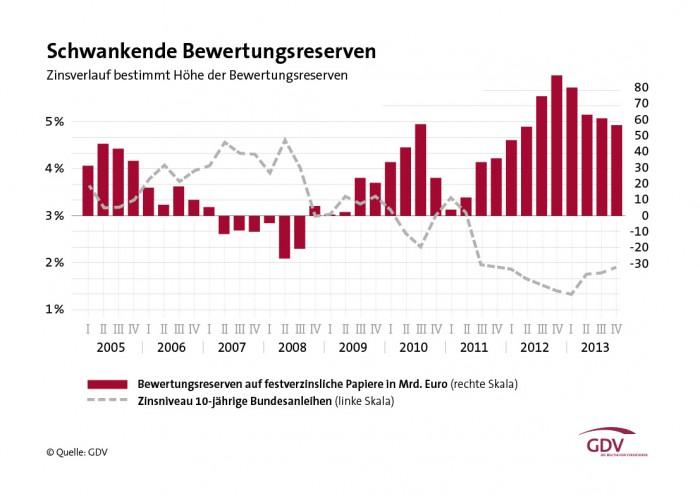 GDV-Grafik-Schwankende-Bewertungsreserven-2013n (2)