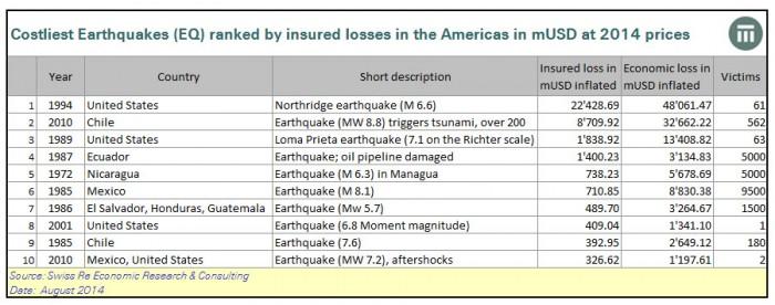Die teuersten Erdbeben weltweit – für eine größere Ansicht klicken Sie auf das Bild