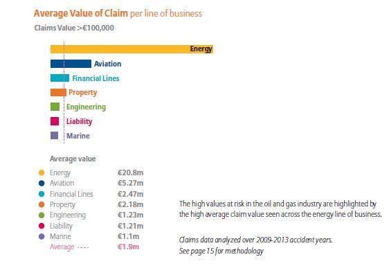 Die durchschnittliche Höhe versicherter Großschäden in der Industrieversicherung nach Sparten – für eine größere Ansicht bitte auf das Bild klicken
