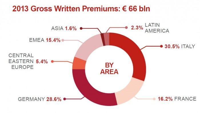Nur noch 30,5 Prozent der Prämien des italienischen Versicherungsriesen stammen aus seinem Heimatland – für eine größere Ansicht klicken Sie auf das Bild