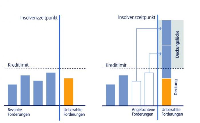 Wenn der Insolvenzverwalter Zahlungen aus früheren Jahren anficht, können – wie in der Abbildung rechts – Deckungslücken entstehen. Für eine größere Ansicht klicken Sie bitte auf das Bild
