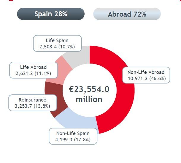 Umsatztreiber Ausland: Mapfre wächst vor allem im Ausland stark. Das spanische Geschäft macht nur noch 28 Prozent aus. Für eine größere Ansicht klicken Sie bitte auf das Bild