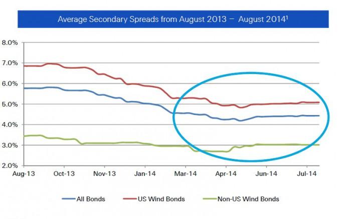 Die Margen für Katastrophenanleihen haben ihren Tiefpunkt erreicht, glaubt Swiss Re. Hier die Margen aller Anleihen, von US-Sturmanleihen und von Sturmanleihen außerhalb der USA. Die Prozentwerte zeigen die Marge über dem Referenzzins, die Anleger im Cat-Bond erhalten – für eine größere Ansicht bitte auf das Bild klicken