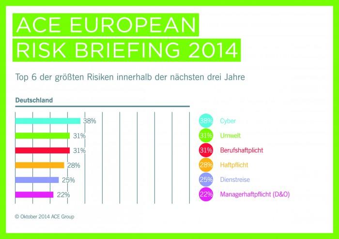 Die Sorgen der deutschen Risikomanager – für eine größere Ansicht bitte auf das Bild klicken
