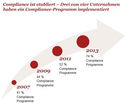 Compliance-Programme