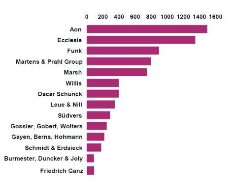 Deutsche_Makler_Beschaeftigtenzahlen