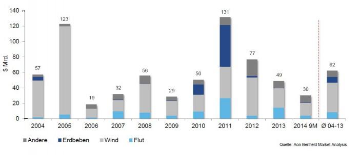 Katastrophenschaeden_9M_2014_Vergleich_Vorjahre