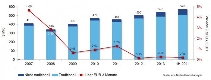 Die niedrigen Zinsen treiben Kapital in die Rückversicherung: Weltweite Marktkapitalisierung für Rückversicherungsrisiken und Zinsentwicklung. Für eine größere Ansicht klicken Sie bitte auf das Bild