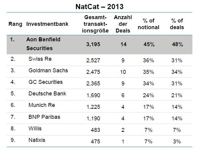 Die größten Anbieter für Nat Cat-Bonds im Jahr 2013 in Mrd. Dollar, Zahl der Deals, Prozent der Summe und Prozent der Deals. Für eine größere Ansicht klicken Sie bitte auf das Bild