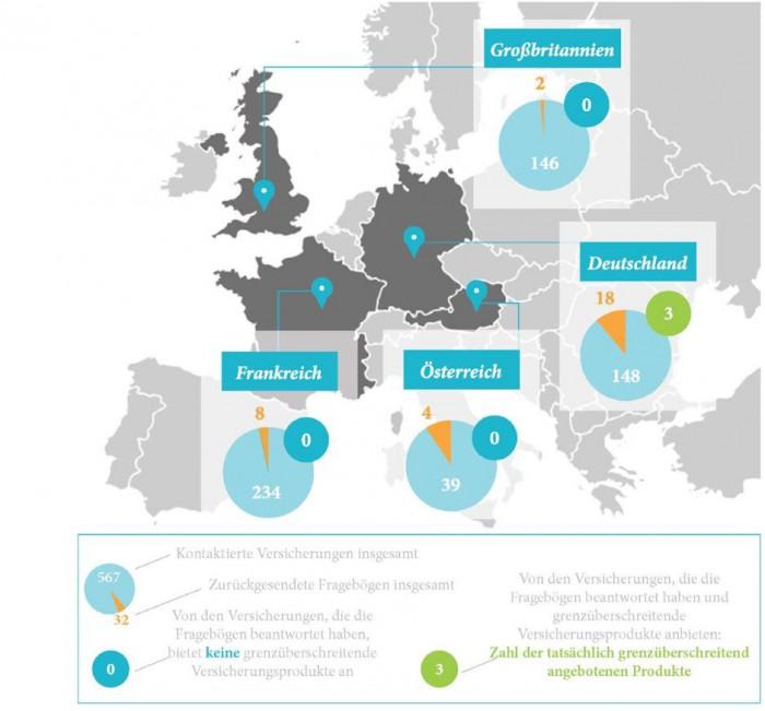 Magere Ausbeute: Nur drei von 567 angefragten Versicherern haben Policen im Angebot, die Verbraucher aus anderen EU-Ländern abschließen können – für eine größere Ansicht bitte auf das Bild klicken