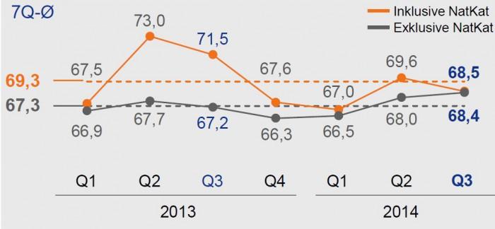 Allianz_Geschaeftsjahres_Schadenquote
