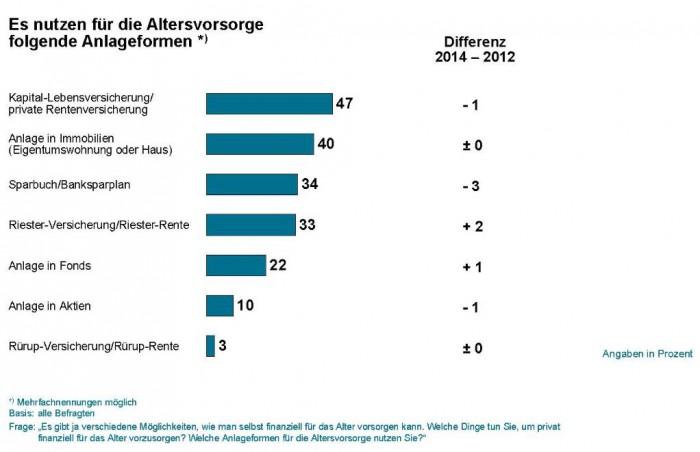 Chart 31 -lv beliebteste Anlage_bearbeitet