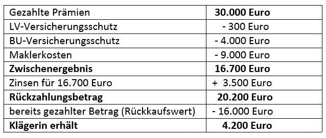 Eine Musterrechnung des OLG Stuttgart, die illustriert, wie eine Rückabwicklung der Police aussehen kann. Sie stammt aus einer Entscheidung des Gerichts vom 23.10.2014 (Az: 7 U 54/14). Für eine größere Ansicht klicken Sie bitte auf das Bild