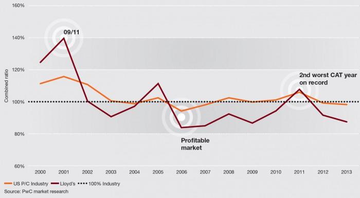 Seit Jahren überwiegend mit positiven technischen Ergebnissen: Die Schaden-Kostenquote im US-Schadengeschäft (gelbe Linie) und bei Lloyd's (rote Linie). Entsprechend groß ist der Preisdruck. Für eine größere Ansicht klicken Sie bitte auf das Bild