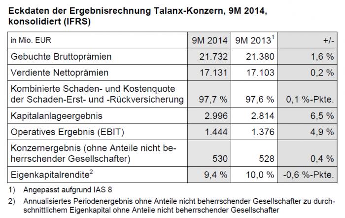 Talanx 9m 2014
