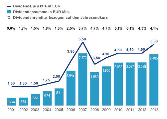 Dividende_Allianz