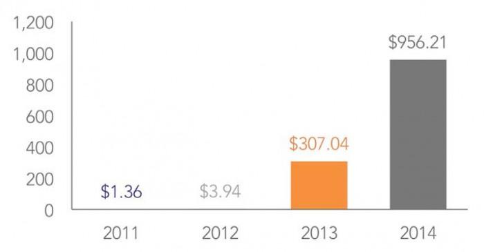 Durchschnittliche Schadenhöhe pro gestohlenem Datensatz – für eine größere Ansicht klicken Sie bitte auf die Grafik