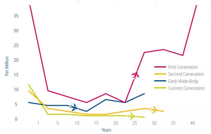 Unfallzahlen pro Millionen Starts je nach Generation der Flugzeuge. In den ersten Jahren ist die Unfallhäufigkeit hoch, dann wieder nach 24 Jahren – für eine größere Ansicht klicken Sie bitte auf das Bild