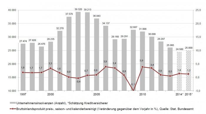Grafik_Pleiten2