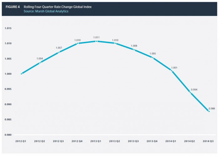 Abwärtskurve: Der Index von Marsh bildet die Preisveränderung in der Industrieversicherung ab. Rollierend werden vier Quartale mit den vier Quartalen verglichen, die im Vorquartal endeten. Für eine größere Ansicht klicken Sie bitte auf das Bild