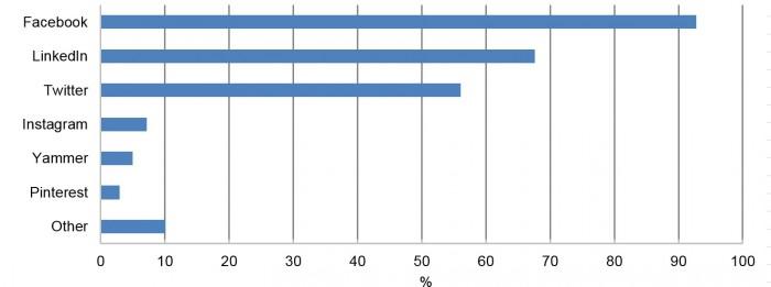 """Facebook ist klar vorne bei der Nutzung sozialer Netze. In der Kategorie """"andere"""" stecken acht Prozent für die Nutzung von Google+/Youtube. Mehrfachangaben möglich – für eine größere Ansicht klicken Sie auf die Grafik"""