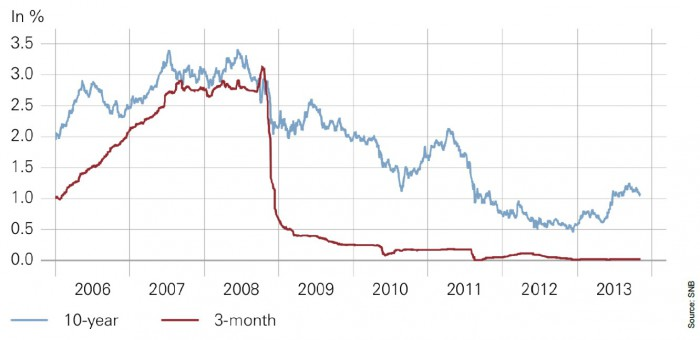 Zinsen in der Schweiz 2006 bis Ende 2013 – für eine größere Ansicht klicken Sie bitte auf das Bild