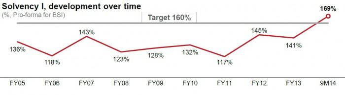 Die schwierige wirtschaftliche Lage brachte die Generali 2011 in Probleme mit der Solvenz. Inzwischen liegt der Konzern über seinem Ziel von 160 Prozent – für eine größere Ansicht klicken Sie auf das Bild