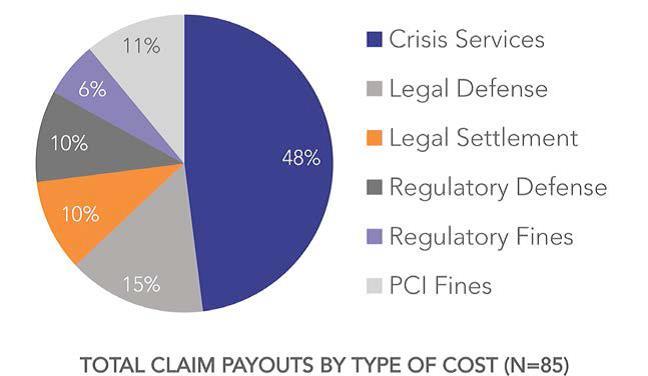 Wohin die Schadenzahlungen fließen: Krisendienstleister, Abwehrkosten, Vergleiche,  Abwehrkosten gegenüber Aufsichtsbehörden, Strafen der Aufsichtsbehörden, Strafzahlungen an Kreditkartenunternehmen – für eine größere Ansicht klicken Sie bitte auf die Grafik