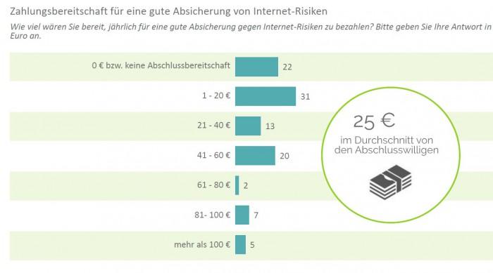 Die Bereitschaft zum Abschluss von privaten Internetpolicen ist da – 25 Euro würden Interessenten im Schnitt pro Jahr zahlen. Angaben in Prozent. Zahl der Befragen: 1005. Für eine größere Ansicht klicken Sie bitte auf das Bild