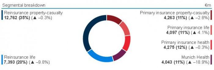 Die Schaden- und Unfallrückversicherung macht den größten Teil von Munich Res Portfolio aus (Januar bis September 2014). Ein Teil davon ist Industrie-Erstversicherung. Für eine größere Ansicht klicken Sie auf das Bild