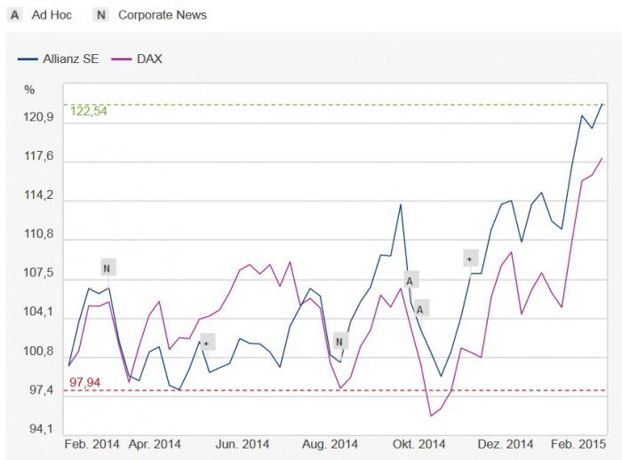 Turbulente Zeiten hat die Allianz-Aktien hinter sich. Im Oktober fiel der Kurs, nachdem Bill Gross Pimco verließ und Oliver Bäte als Diekmanns Nachfolger verkündet wurde. Neuen Aufschwung brachten im November die Ergebnisse des 3. Quartals 2014 und der Kurswechsel in der Dividendenpolitik – für eine größere Ansicht bitte auf die Grafik klicken