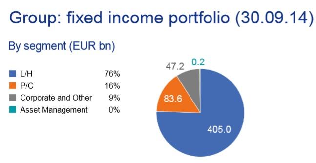 Stark exponiert gegenüber Niedrigzinsen: Bestand an Anlagen in festverzinslichen Wertpapieren der Allianz in Mrd. Euro zum Ende des dritten Quartals – für eine größere Ansicht auf die Grafik klicken