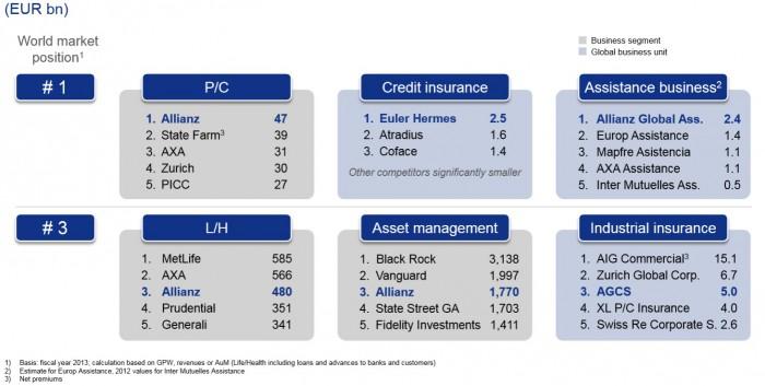 150203_Grafik_Allianz_SE_Position_weltweit_Geschäftsfelder