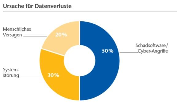 Cyber-Angriffe und Schadsoftware sind in Deutschland für die Hälfte der Datenverluste verantwortlich – für eine größere Ansicht bitte auf die Grafik klicken