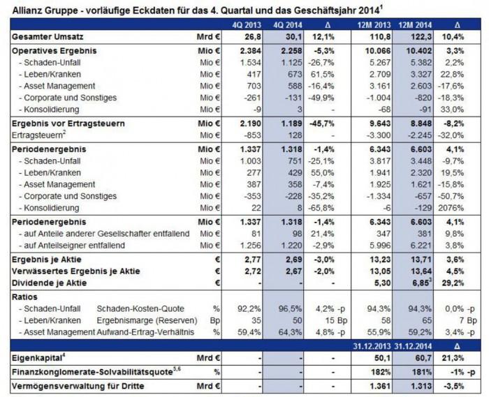 Allianz_Kernzahlen2014