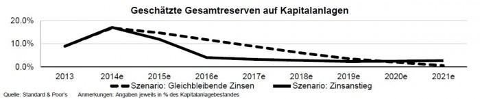 Gesamtreserven auf Kapitalanlagen_S&P