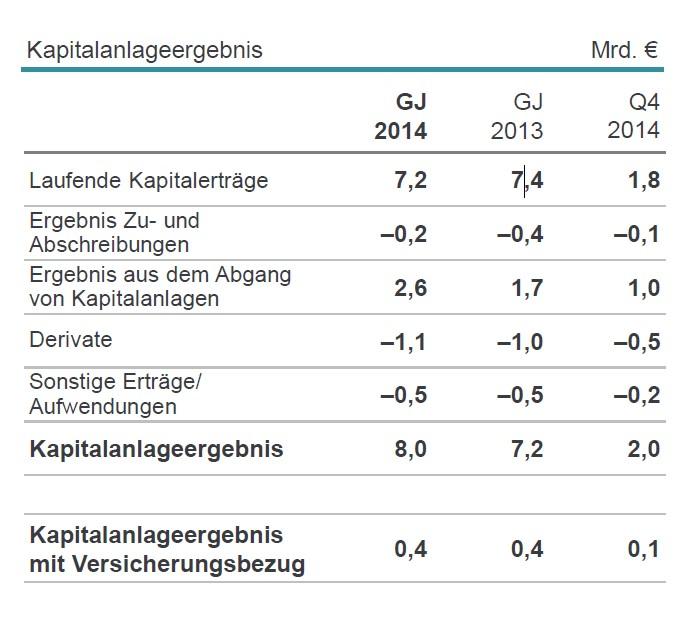 Munich_Re_Kapitalanlageergebnis_2014