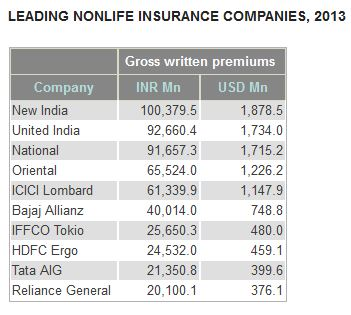 Nonlife Indien_Insurance Information Institute