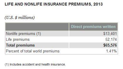 Prämieneinnahmen Indien_Insurance Information Institute