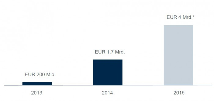 Runoff_Europa_Wachstum