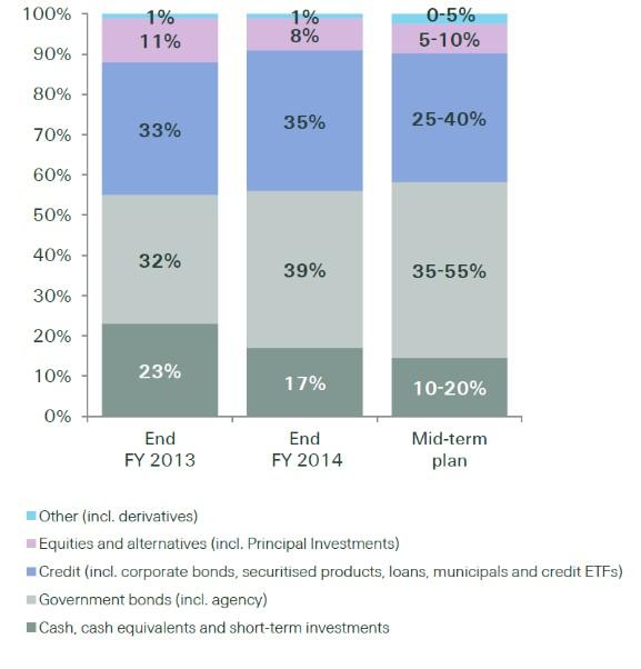 swissRe_Investmentportfolio