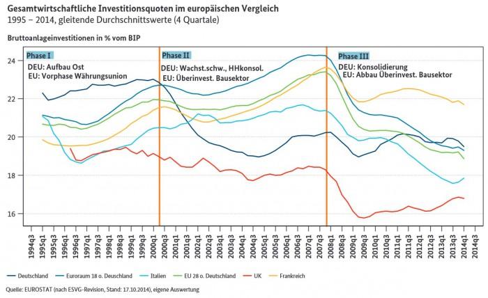 150305_Gesamtwirtschaftliche_Investitionsquoten_Europa_©Eurostat_BMWI