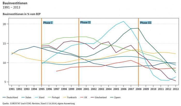 150305_grafik_Bauinvestitionen_internationaler_Vergleich_@Eurostat