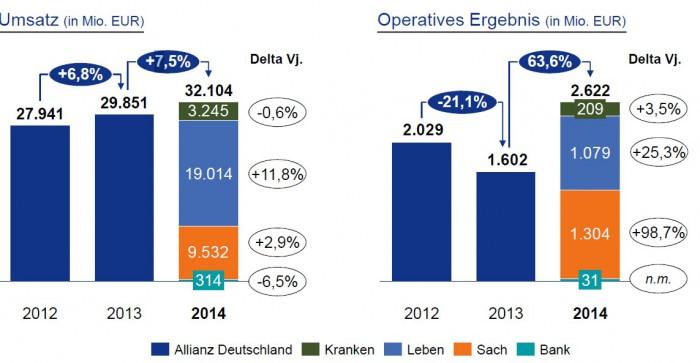 Allianz_Deutschland_Umsatz_Operatives_Ergebnis