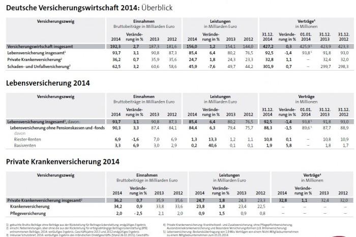 Deutsche_Versicherungswirtschaft_2014_Quelle_GDV