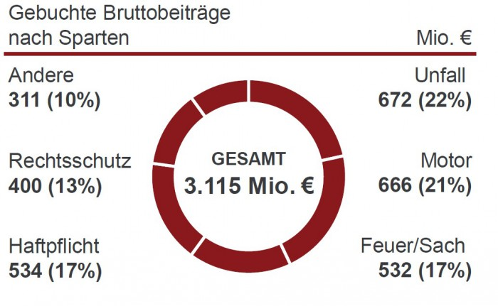 Ergo_Deutsches_Schadengeschaeft_nach_Sparten