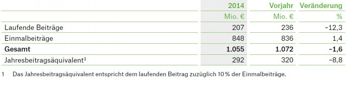Ergo_Lebensneugeschäft_2014