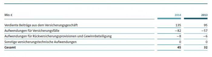 Nettoertrag aus dem Versicherungsgeschäft_VW Financial Services