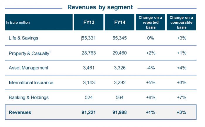 Axa ist vor allem stark in der Lebensversicherung und bei Sparprodukten. Umsatzaufteilung 2013 und 2014, Veränderung sowie Veränderung auf vergleichbarer Basis. Für eine größere Ansicht bitte auf das Bild klicken